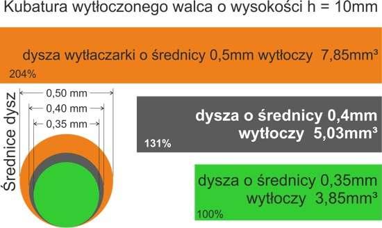 Źródło: Mirek Jaskułowski Printila.com