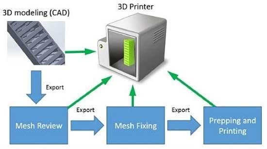 Źródło: www.3dprinter.net