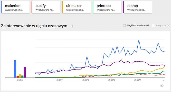 Google Trends 02