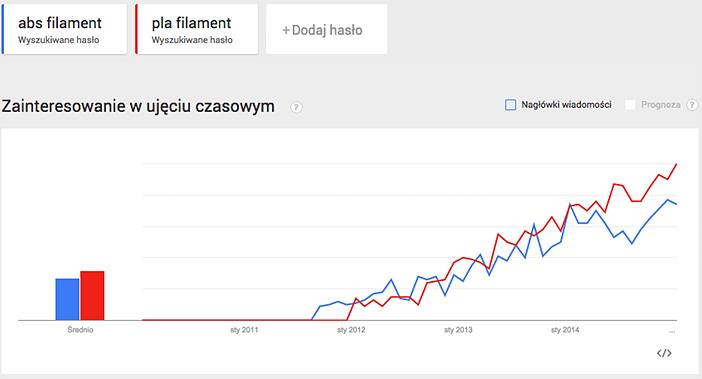 Google Trends 04
