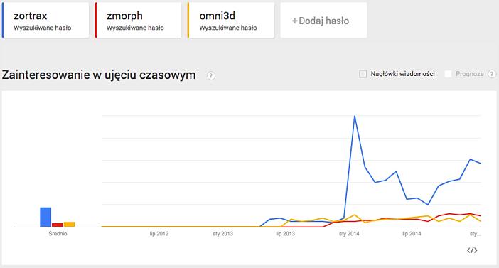 Google Trends 05