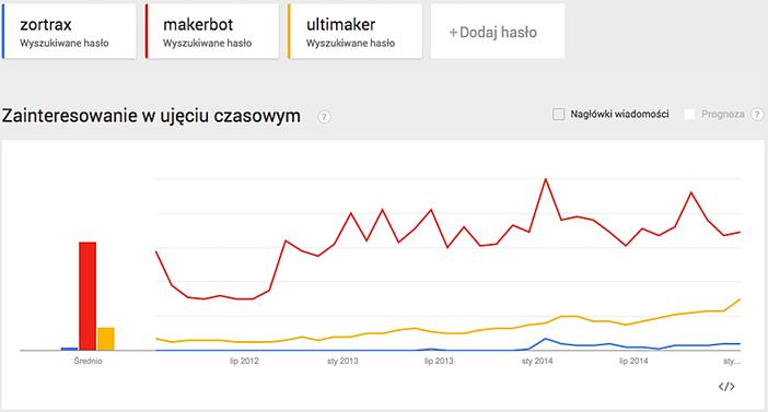 Google Trends 06