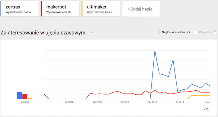Google Trends 07