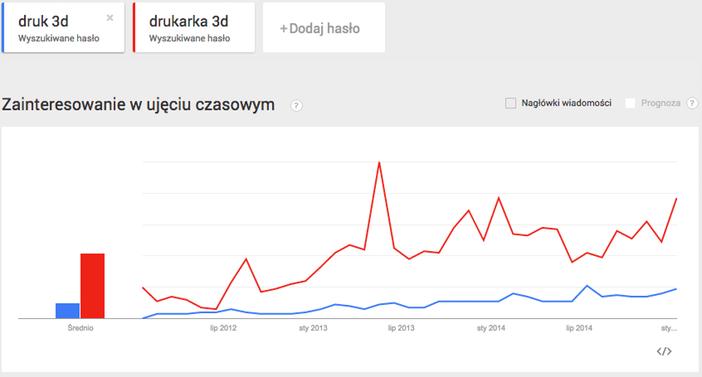 Google Trends 08