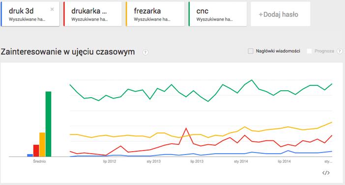 Google Trends 09