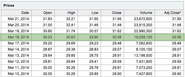 Kurs akcji HP z ostatnich dwóch tygodni. Na zielono zaznaczono datę oświadczenia Meg Whitman