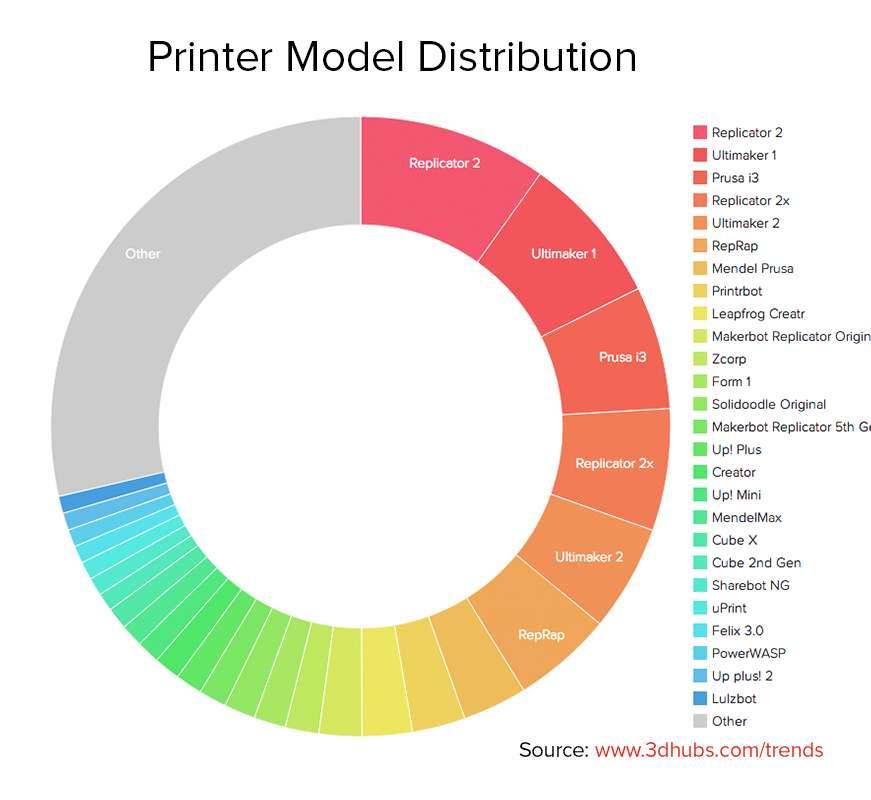 Najpopularniejsze drukarki 3D