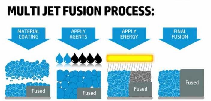 MultiJet Fusion