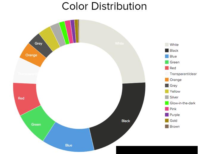 3D Hubs - kolory