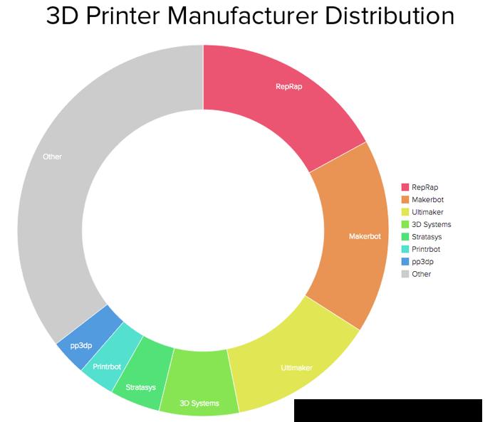 3D Hubs - producenci