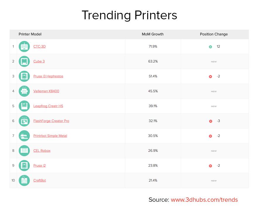 Trending Printers May 2015_0