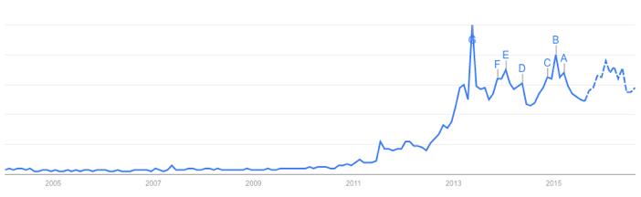 Google Trends 03