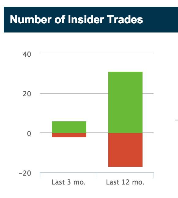 3D Systems Insider trades