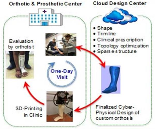 stratasys-and-michigan-university-join-forces-in-cyber-to-revolutionize-orthotics-with-3d-printing-3