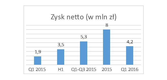 Zortrax zysk 2016