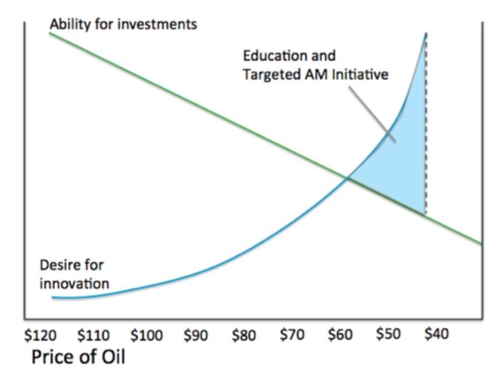 Exhibit B willingness to invest