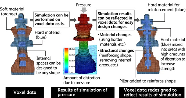 fuji-xerox-keio-university-develop-new-fav-3d-printing-data-format-that-retains-objects-colors-4