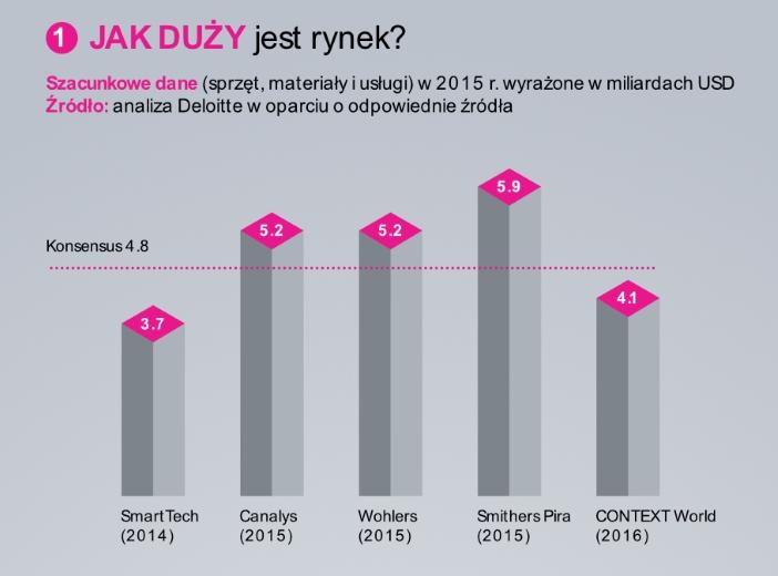 infografika-zortrax-3d-printing-market-01