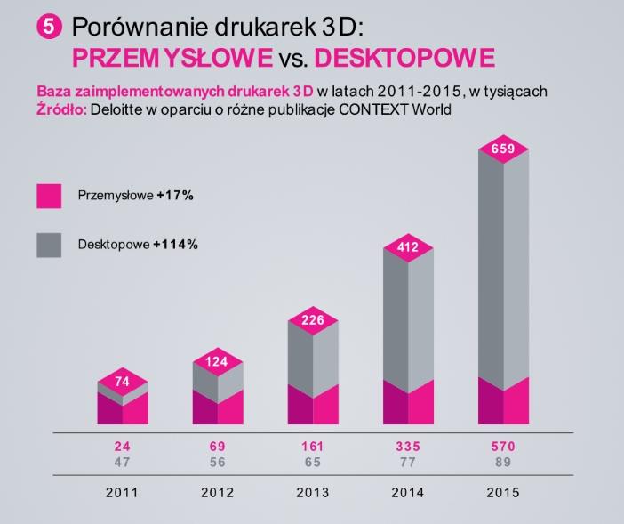 infografika-zortrax-3d-printing-market-03