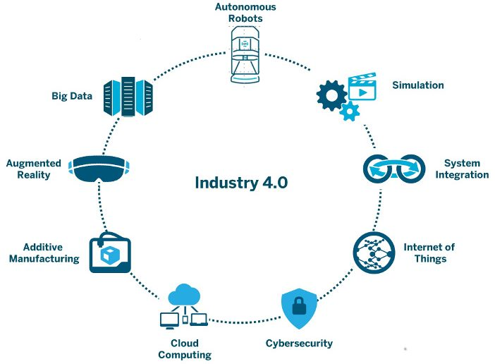 industry4-0